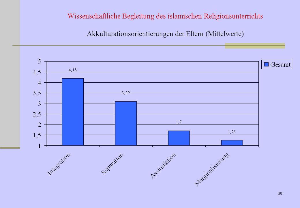 27.03.2017 Wissenschaftliche Begleitung des islamischen Religionsunterrichts Akkulturationsorientierungen der Eltern (Mittelwerte)