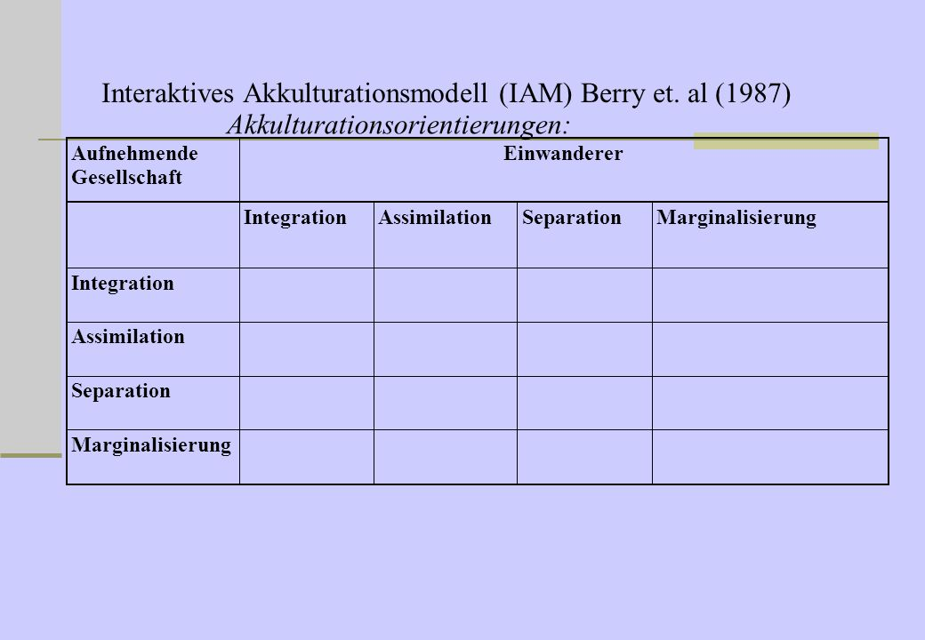 Interaktives Akkulturationsmodell (IAM) Berry et. al (1987)