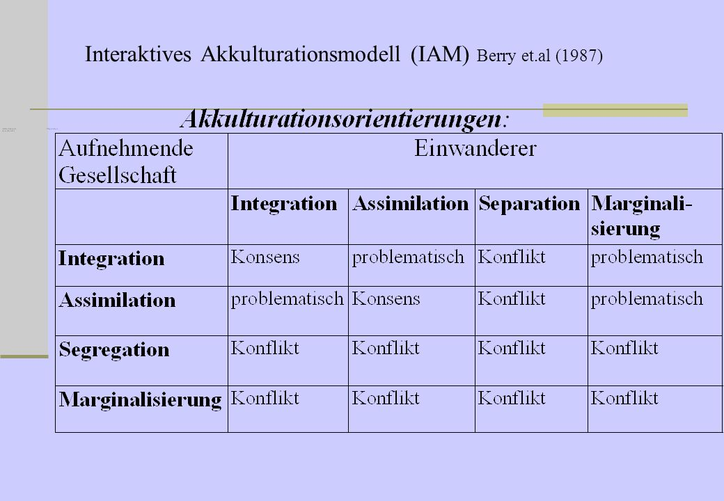Interaktives Akkulturationsmodell (IAM) Berry et.al (1987)
