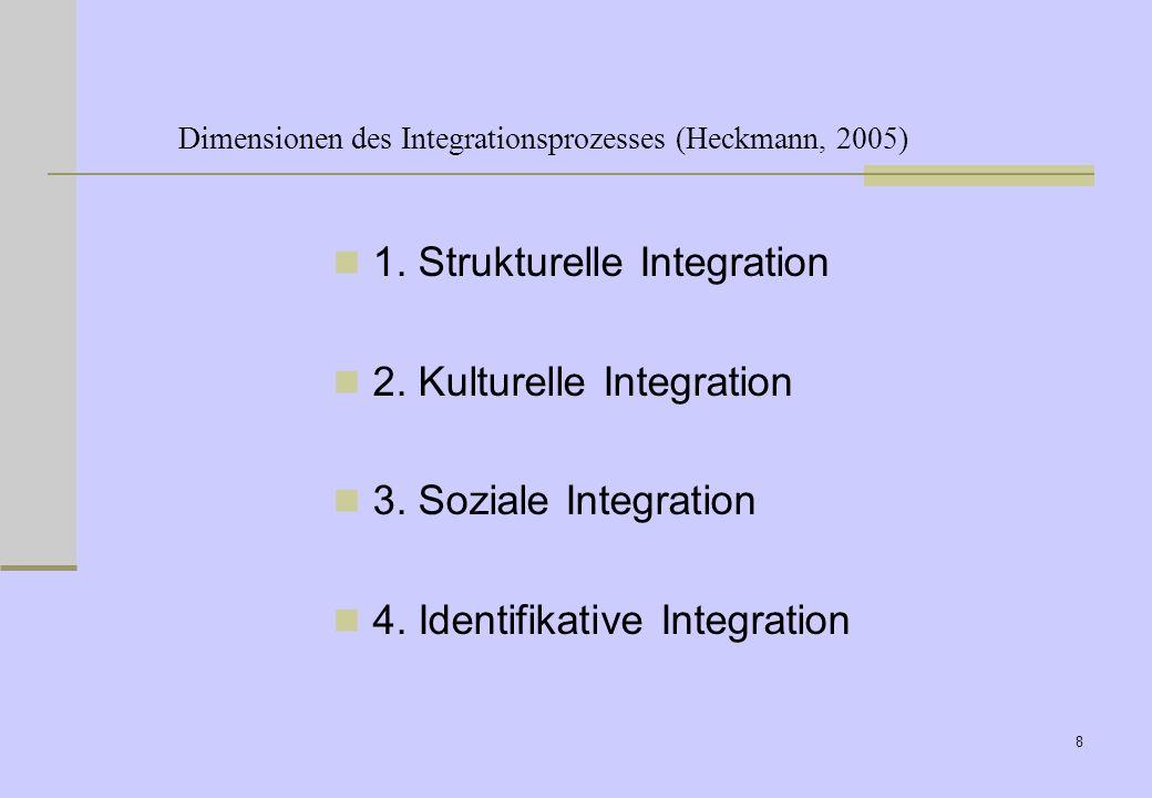 Dimensionen des Integrationsprozesses (Heckmann, 2005)