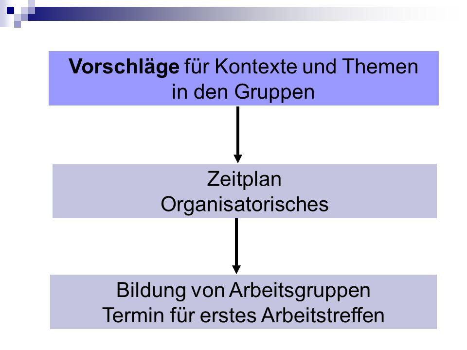 Vorschläge für Kontexte und Themen in den Gruppen