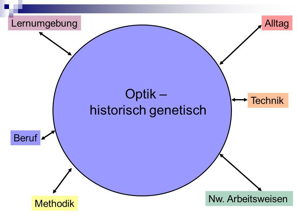 Optik – historisch genetisch Lernumgebung Alltag Technik Beruf
