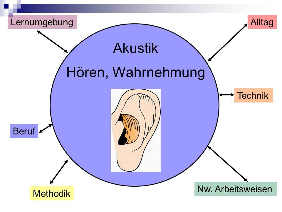 Akustik Hören, Wahrnehmung Lernumgebung Alltag Technik Beruf