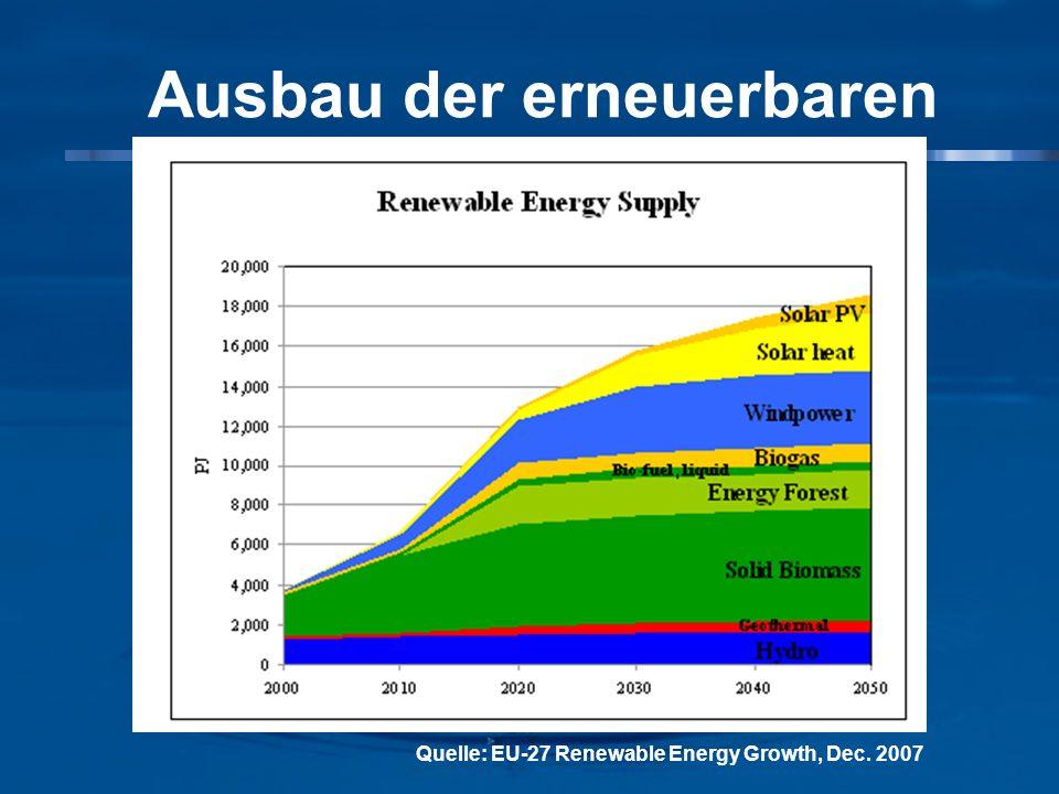 Ausbau der erneuerbaren Energie in der EU