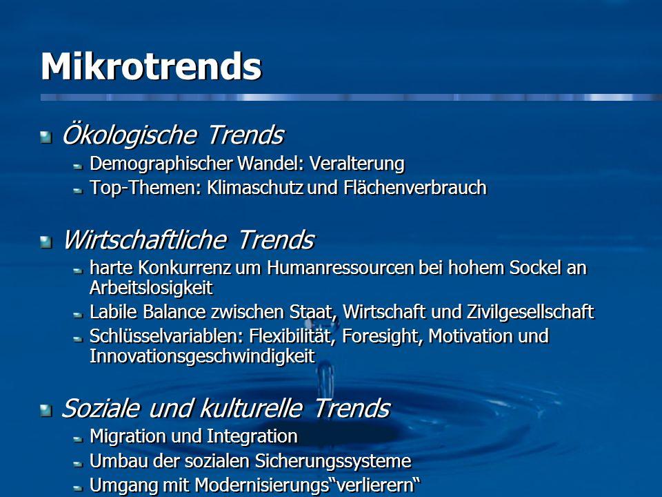 Mikrotrends Ökologische Trends Wirtschaftliche Trends