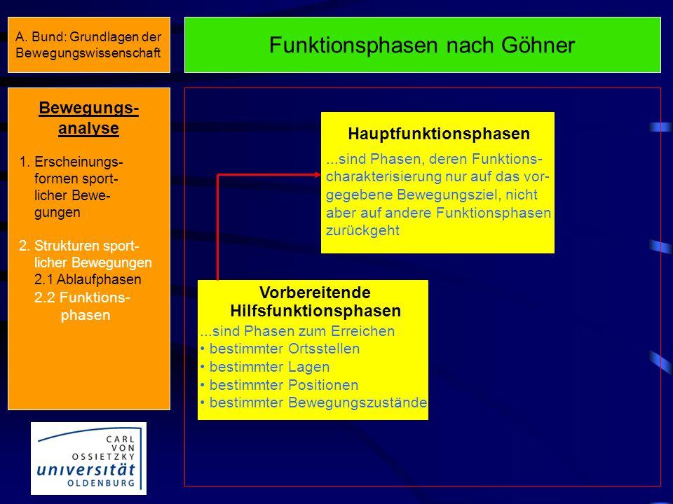 Hauptfunktionsphasen Hilfsfunktionsphasen