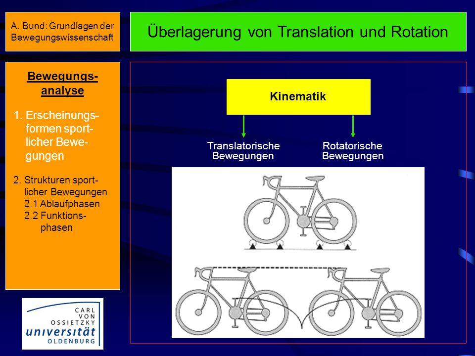 Überlagerung von Translation und Rotation