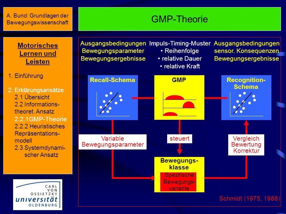 GMP-Theorie Motorisches Lernen und Leisten Recall-Schema
