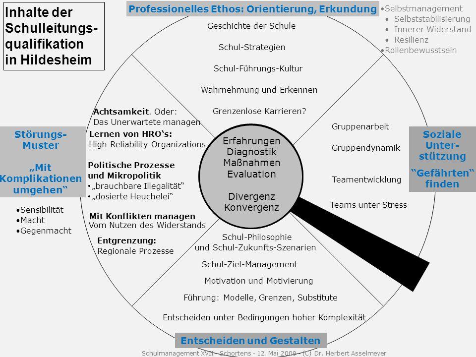 Inhalte der Schulleitungs-qualifikation