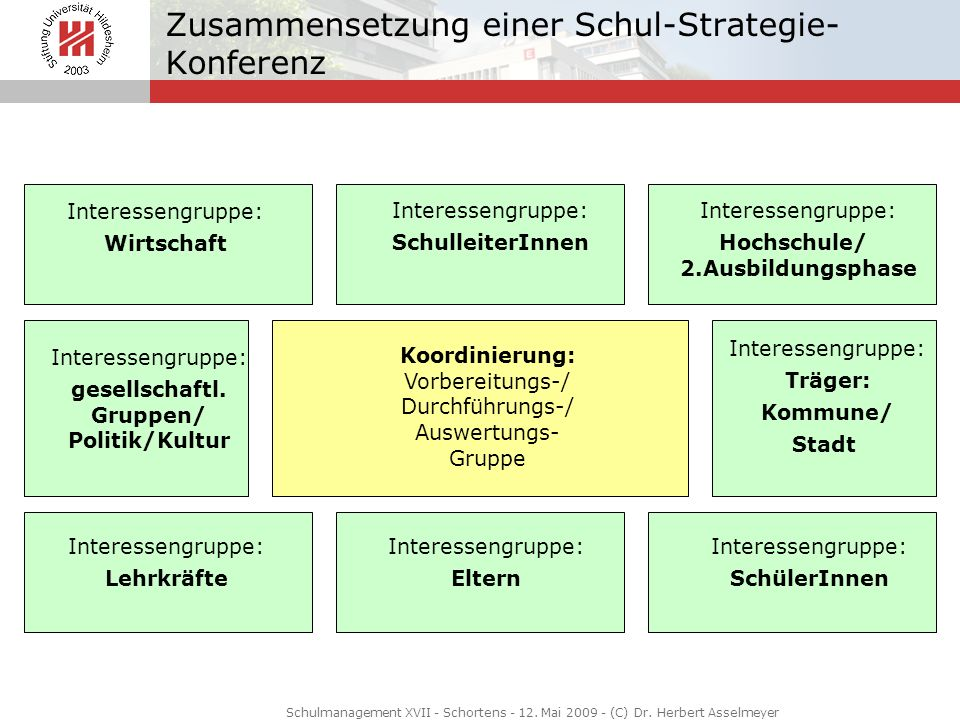 Zusammensetzung einer Schul-Strategie-Konferenz