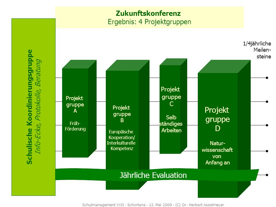 Projekt gruppe D Jährliche Evaluation Zukunftskonferenz