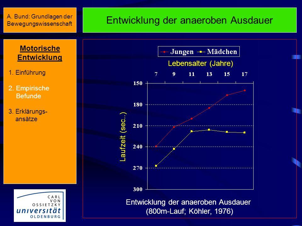Entwicklung der anaeroben Ausdauer