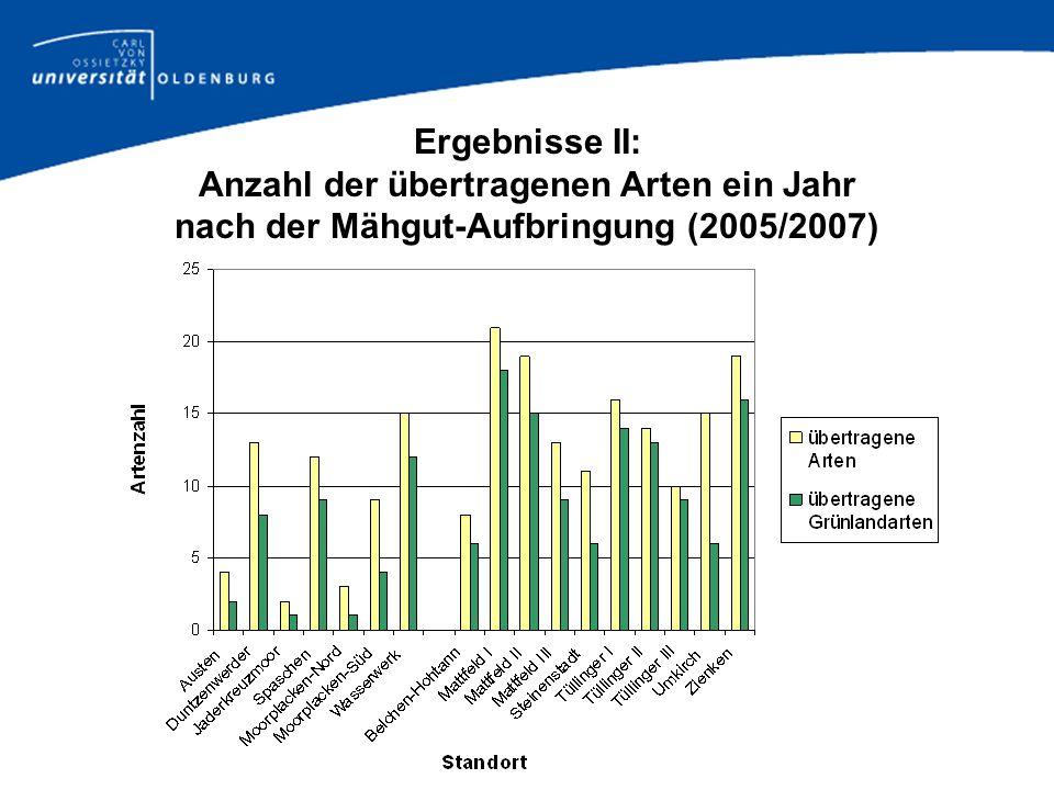 Anzahl der übertragenen Arten ein Jahr