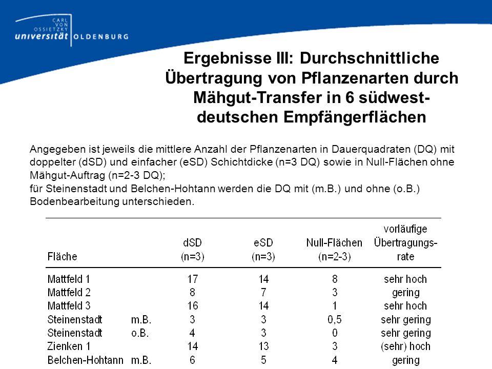 Ergebnisse III: Durchschnittliche Übertragung von Pflanzenarten durch Mähgut-Transfer in 6 südwest-deutschen Empfängerflächen