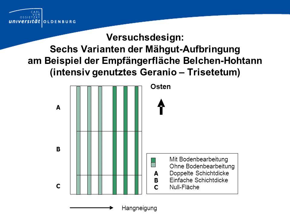 Versuchsdesign: Sechs Varianten der Mähgut-Aufbringung am Beispiel der Empfängerfläche Belchen-Hohtann (intensiv genutztes Geranio – Trisetetum)