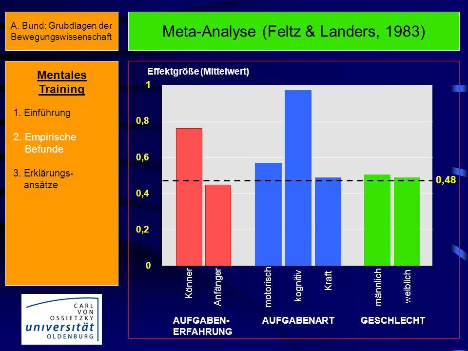 Meta-Analyse (Feltz & Landers, 1983)