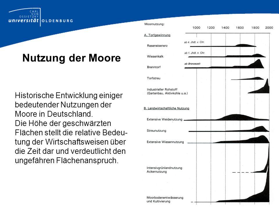 Nutzung der MooreHistorische Entwicklung einiger bedeutender Nutzungen der Moore in Deutschland.