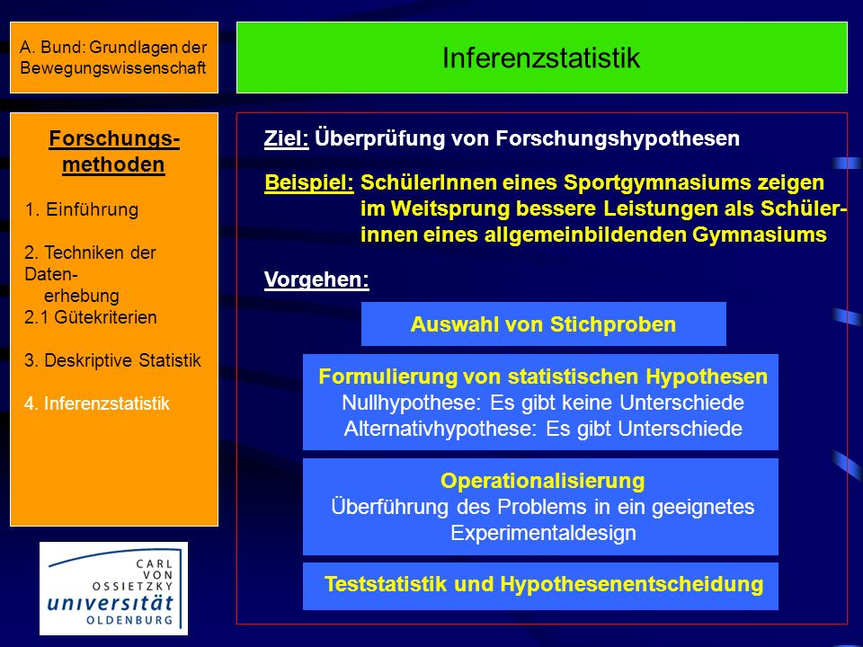 Inferenzstatistik Forschungs- methoden