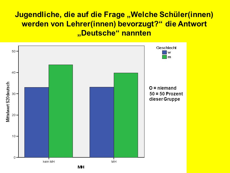 """Jugendliche, die auf die Frage """"Welche Schüler(innen) werden von Lehrer(innen) bevorzugt die Antwort """"Deutsche nannten"""