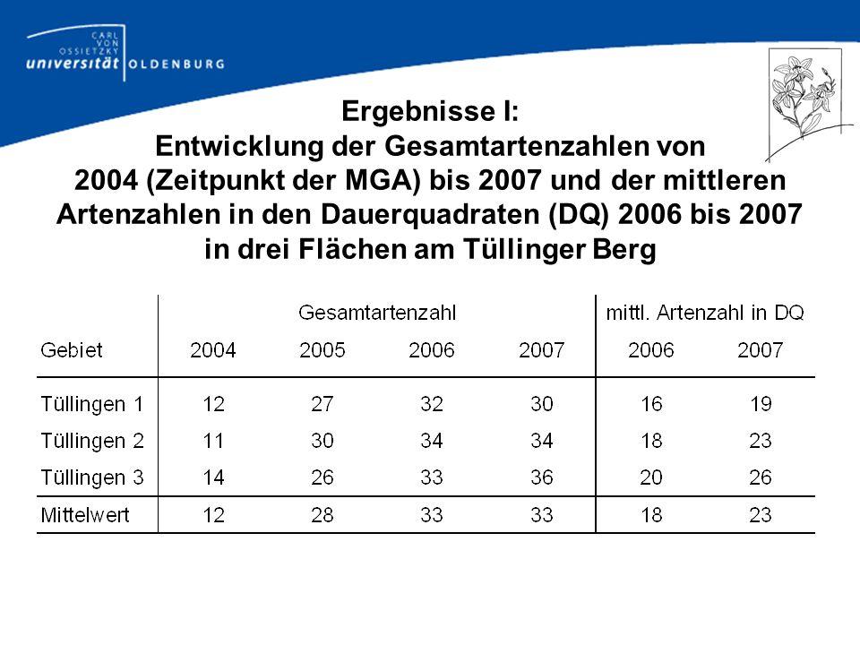 Ergebnisse I: Entwicklung der Gesamtartenzahlen von 2004 (Zeitpunkt der MGA) bis 2007 und der mittleren Artenzahlen in den Dauerquadraten (DQ) 2006 bis 2007 in drei Flächen am Tüllinger Berg