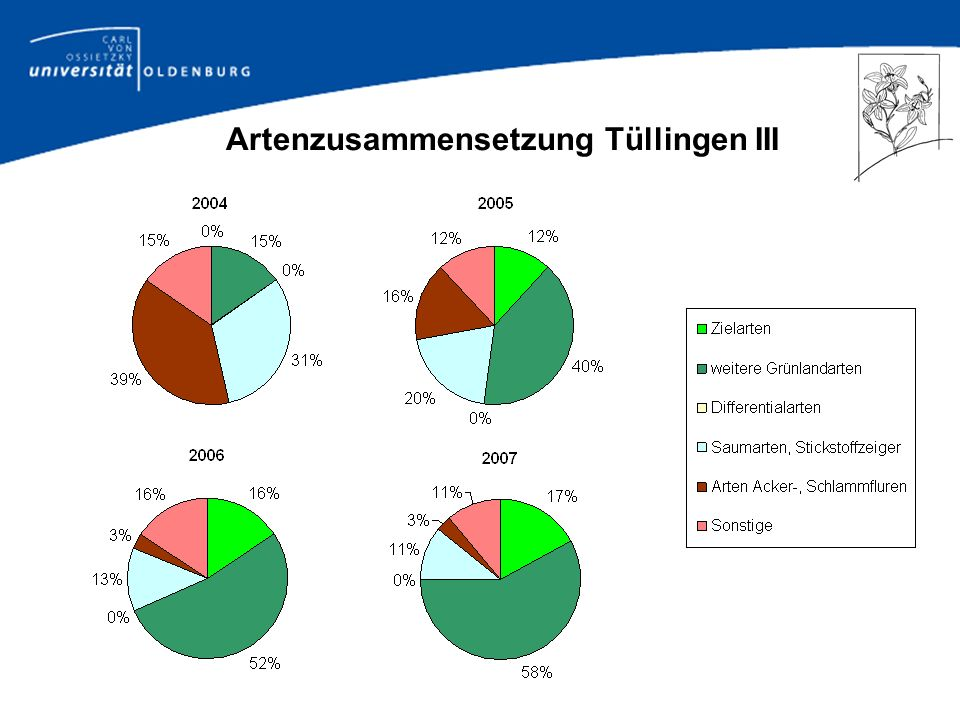 Artenzusammensetzung Tüllingen III