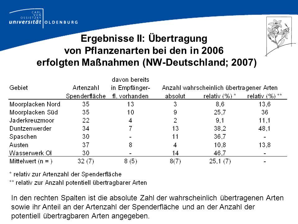 Ergebnisse II: Übertragung von Pflanzenarten bei den in 2006 erfolgten Maßnahmen (NW-Deutschland; 2007)