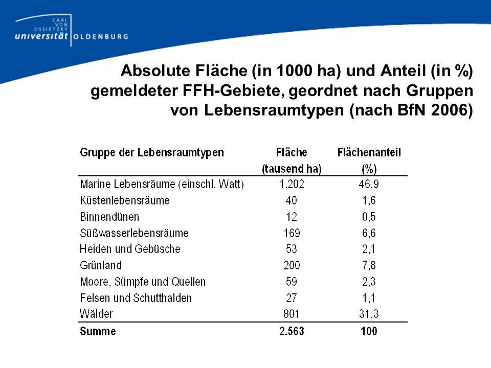 Absolute Fläche (in 1000 ha) und Anteil (in %) gemeldeter FFH-Gebiete, geordnet nach Gruppen von Lebensraumtypen (nach BfN 2006)