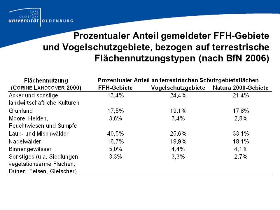 Prozentualer Anteil gemeldeter FFH-Gebiete und Vogelschutzgebiete, bezogen auf terrestrische Flächennutzungstypen (nach BfN 2006)