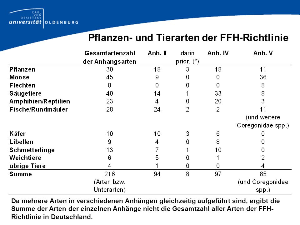 Pflanzen- und Tierarten der FFH-Richtlinie