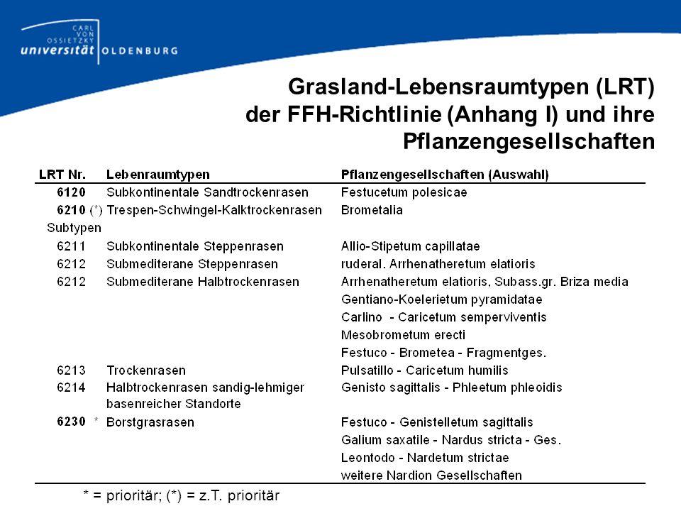 Grasland-Lebensraumtypen (LRT) der FFH-Richtlinie (Anhang I) und ihre Pflanzengesellschaften