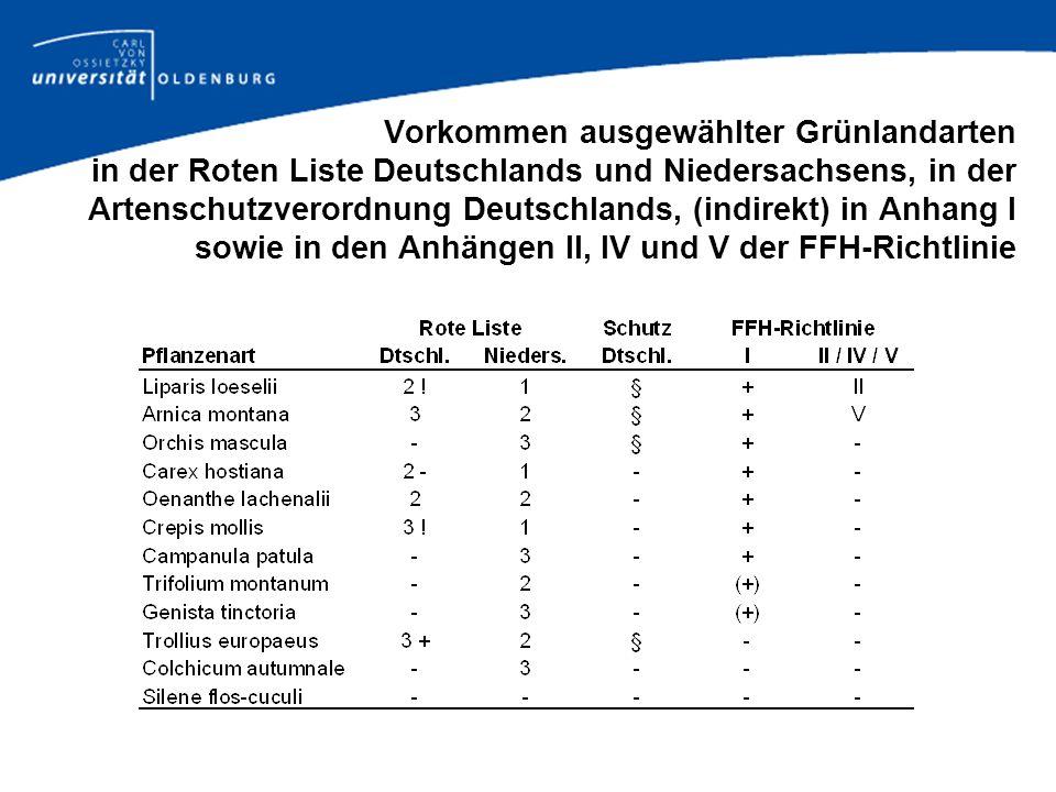Vorkommen ausgewählter Grünlandarten in der Roten Liste Deutschlands und Niedersachsens, in der Artenschutzverordnung Deutschlands, (indirekt) in Anhang I sowie in den Anhängen II, IV und V der FFH-Richtlinie