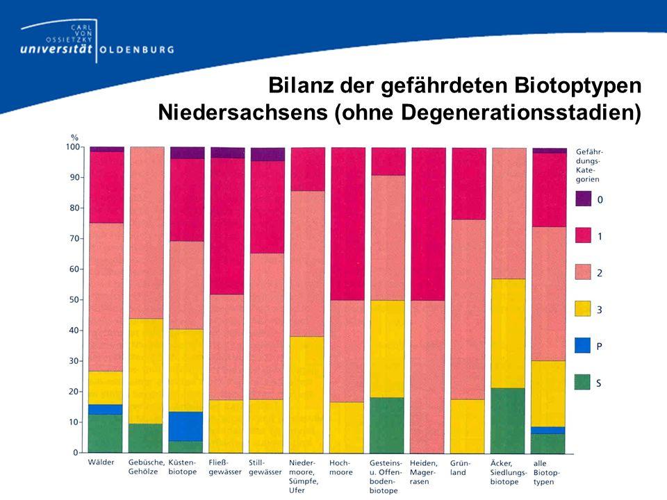 Bilanz der gefährdeten Biotoptypen Niedersachsens (ohne Degenerationsstadien)