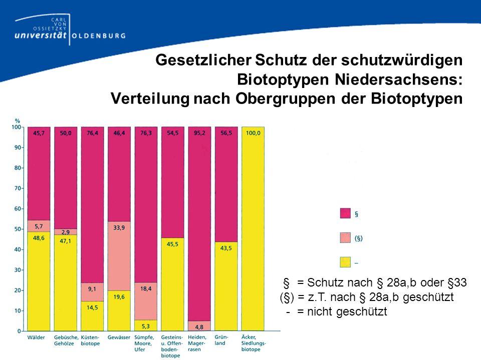 Gesetzlicher Schutz der schutzwürdigen Biotoptypen Niedersachsens: Verteilung nach Obergruppen der Biotoptypen