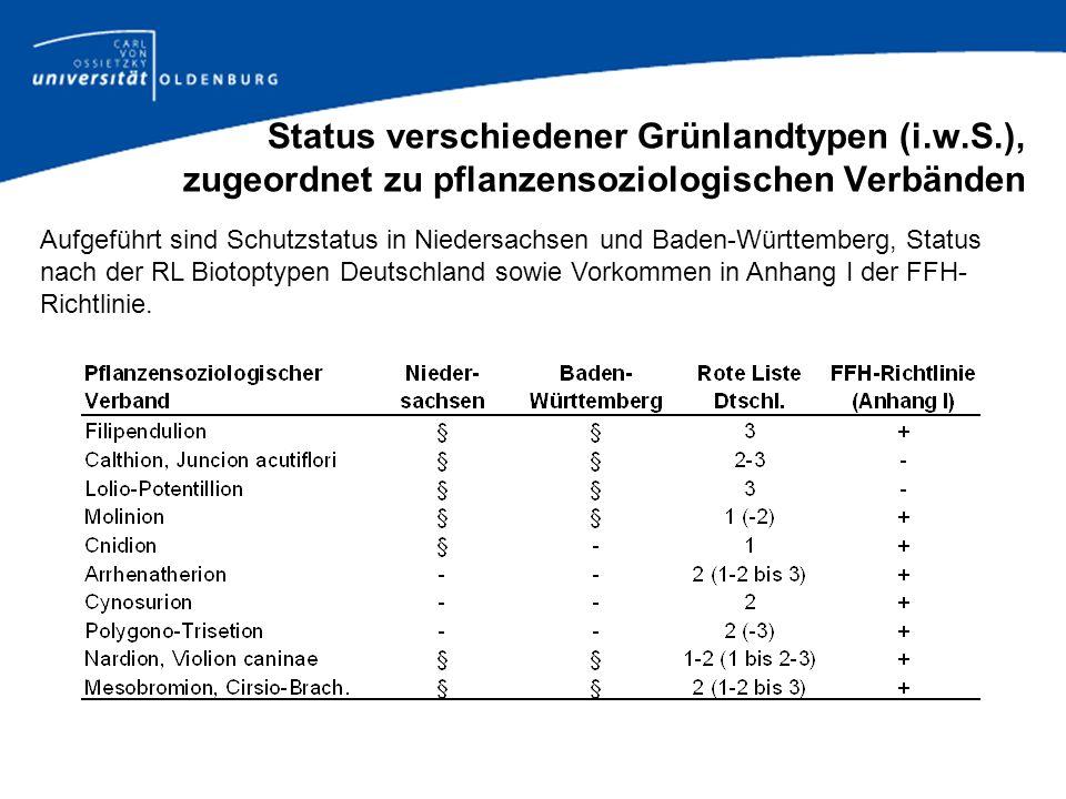 Status verschiedener Grünlandtypen (i. w. S