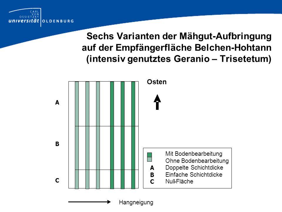 Sechs Varianten der Mähgut-Aufbringung auf der Empfängerfläche Belchen-Hohtann (intensiv genutztes Geranio – Trisetetum)