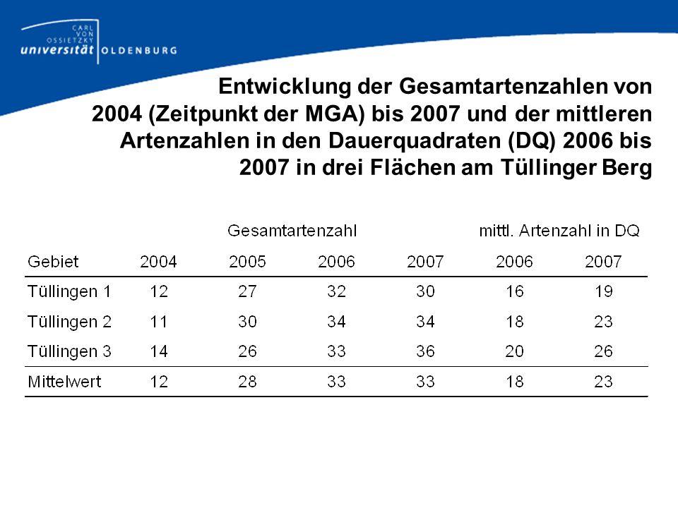 Entwicklung der Gesamtartenzahlen von 2004 (Zeitpunkt der MGA) bis 2007 und der mittleren Artenzahlen in den Dauerquadraten (DQ) 2006 bis 2007 in drei Flächen am Tüllinger Berg
