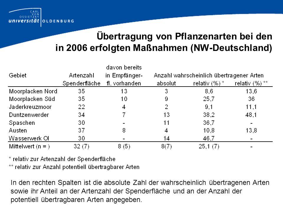 Übertragung von Pflanzenarten bei den in 2006 erfolgten Maßnahmen (NW-Deutschland)