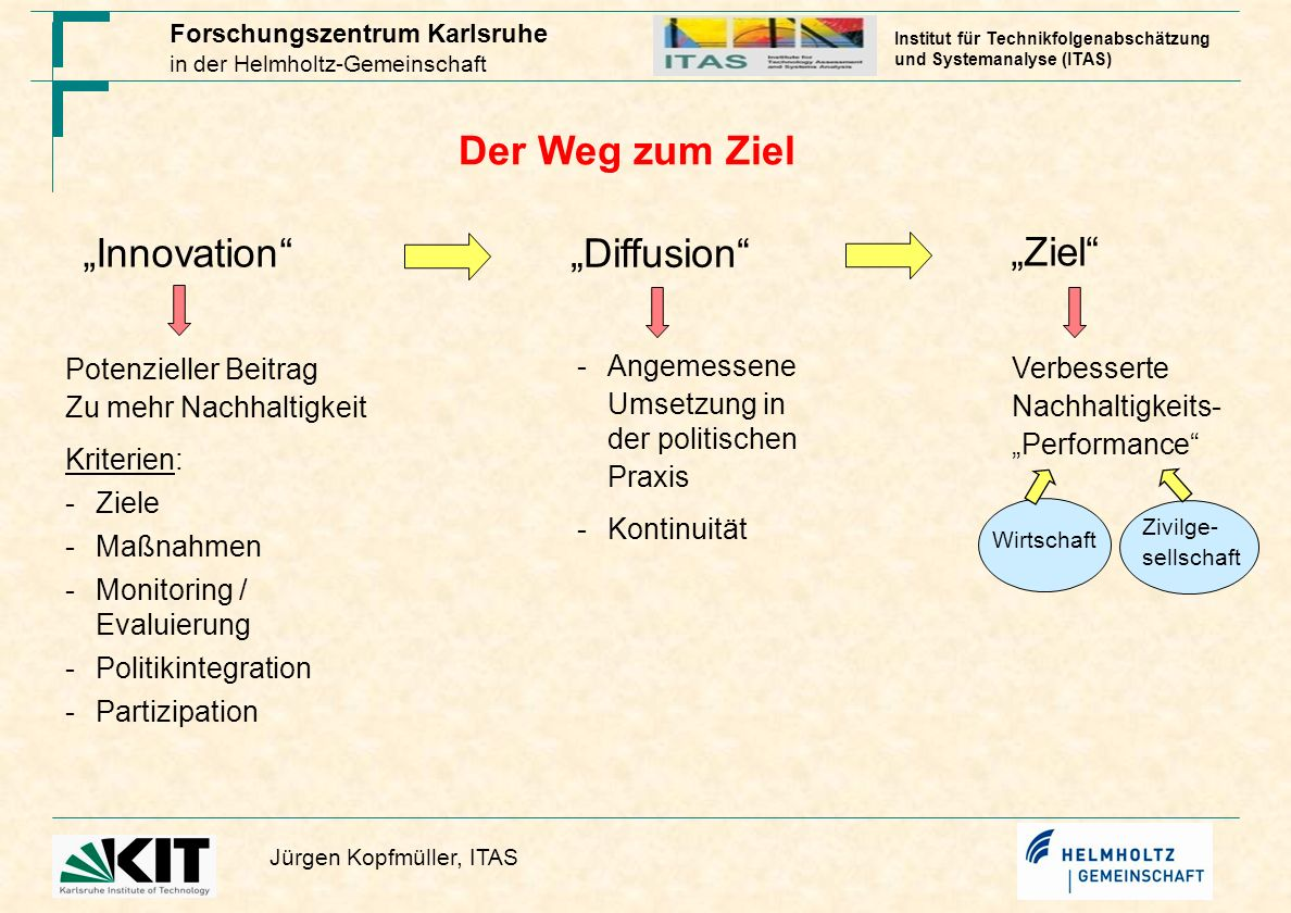 "Der Weg zum Ziel ""Innovation ""Diffusion ""Ziel Potenzieller Beitrag"