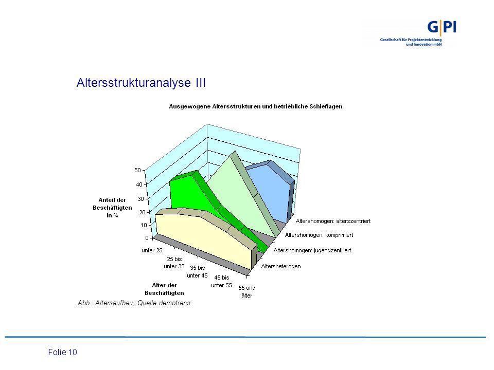 Altersstrukturanalyse III