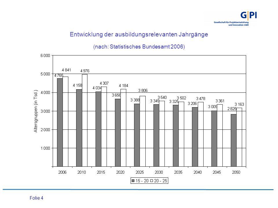 Entwicklung der ausbildungsrelevanten Jahrgänge (nach: Statistisches Bundesamt 2006)
