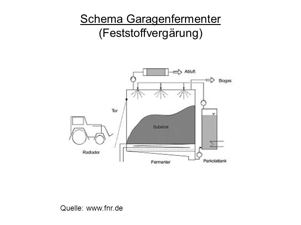 Schema Garagenfermenter (Feststoffvergärung)