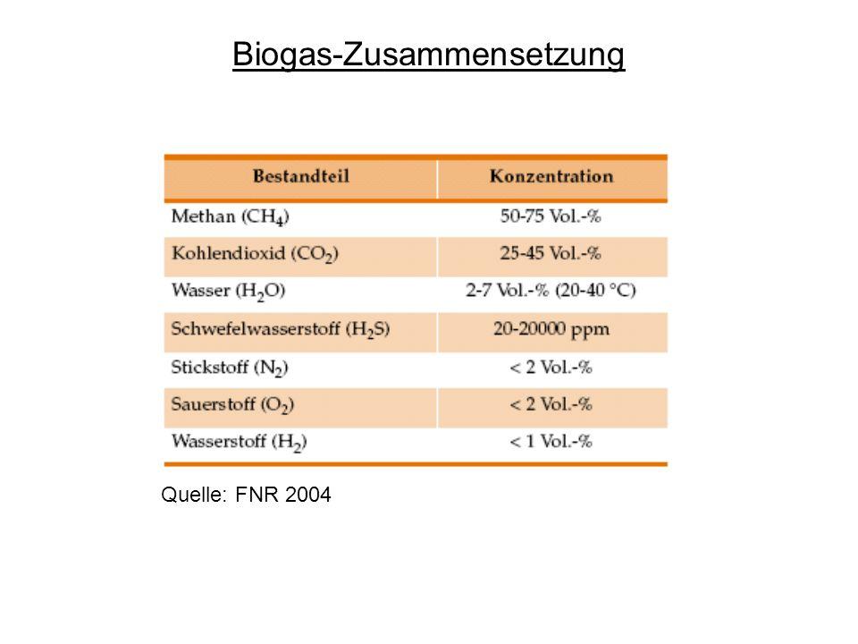 Biogas-Zusammensetzung