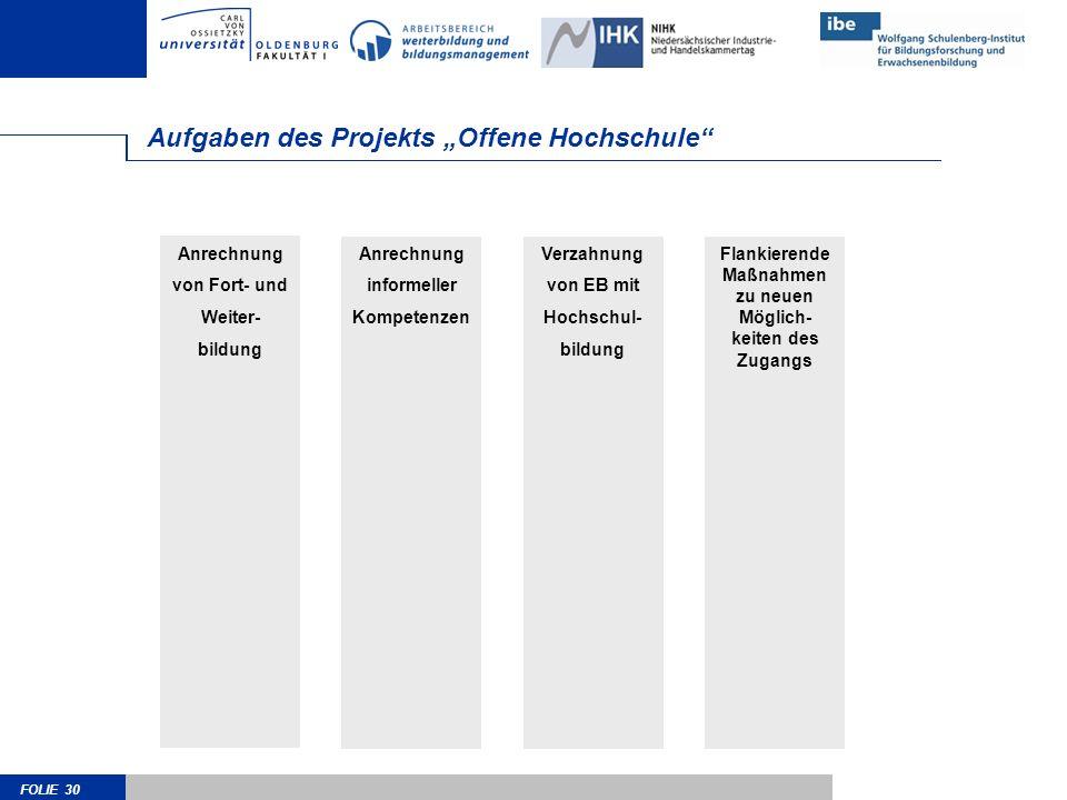 """Aufgaben des Projekts """"Offene Hochschule"""