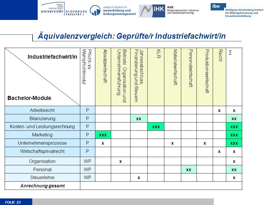 Äquivalenzvergleich: Geprüfte/r Industriefachwirt/in