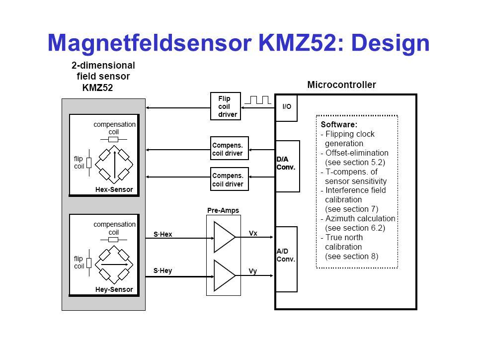 Magnetfeldsensor KMZ52: Design