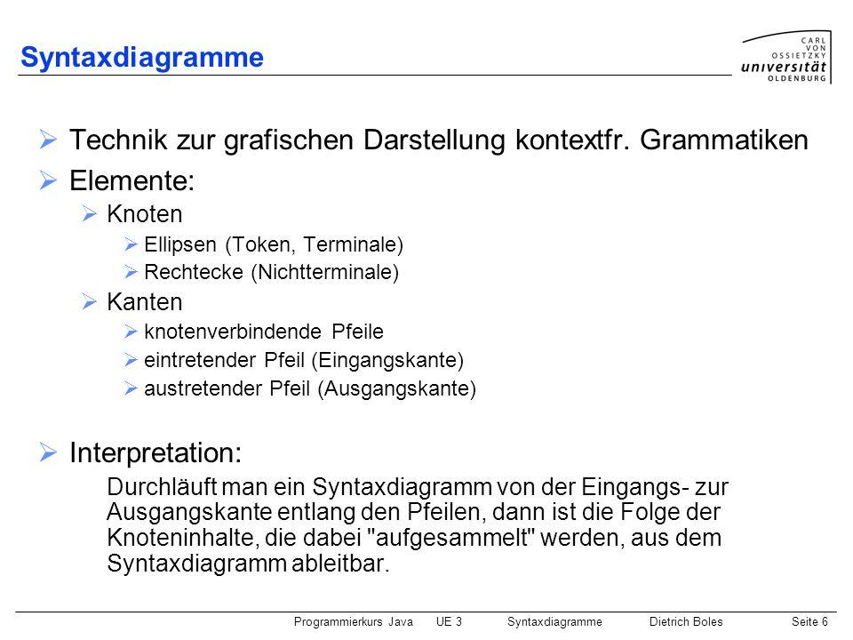 Technik zur grafischen Darstellung kontextfr. Grammatiken Elemente: