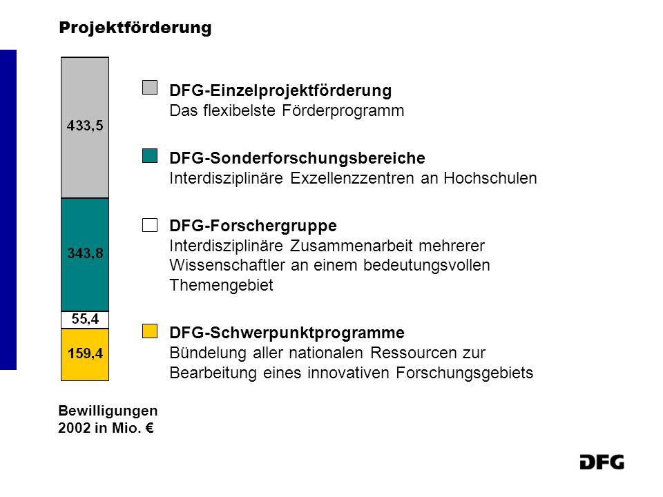 DFG-Einzelprojektförderung Das flexibelste Förderprogramm