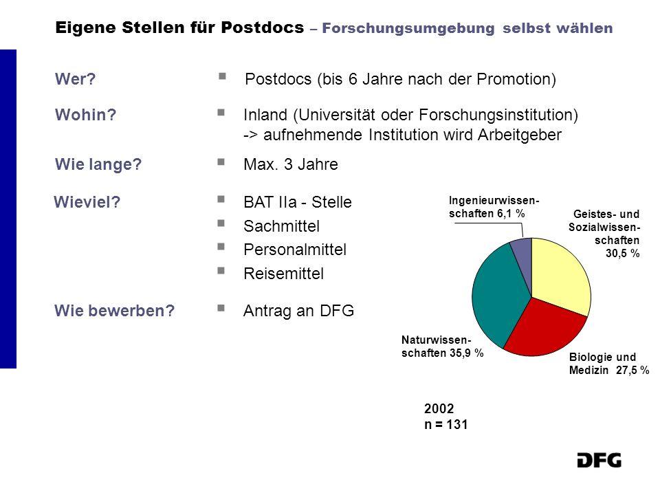 Eigene Stellen für Postdocs – Forschungsumgebung selbst wählen