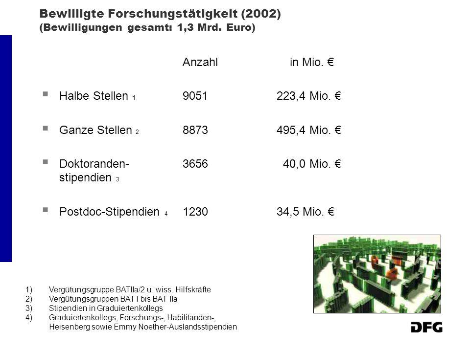 Doktoranden- 3656 40,0 Mio. € stipendien 3