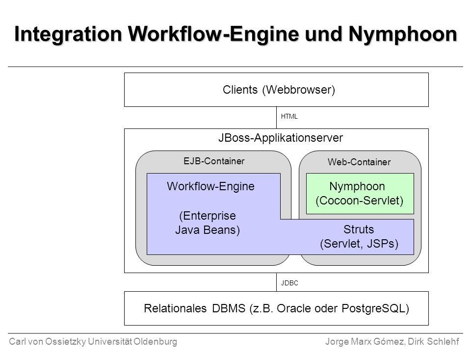 Integration Workflow-Engine und Nymphoon